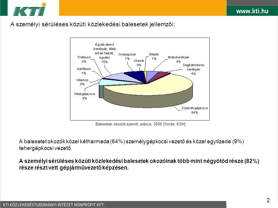 Balesetek okozók szerinti aránya, 2008 [forrás: KSH]
